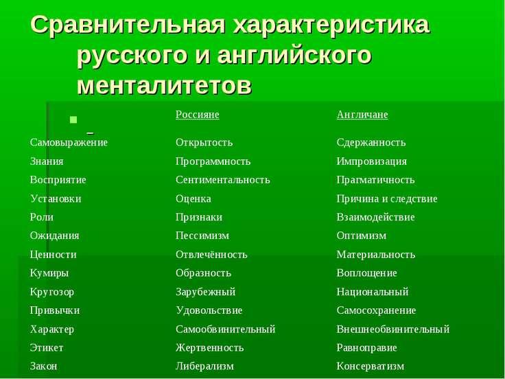 Сравнительная характеристика русского и английского менталитетов
