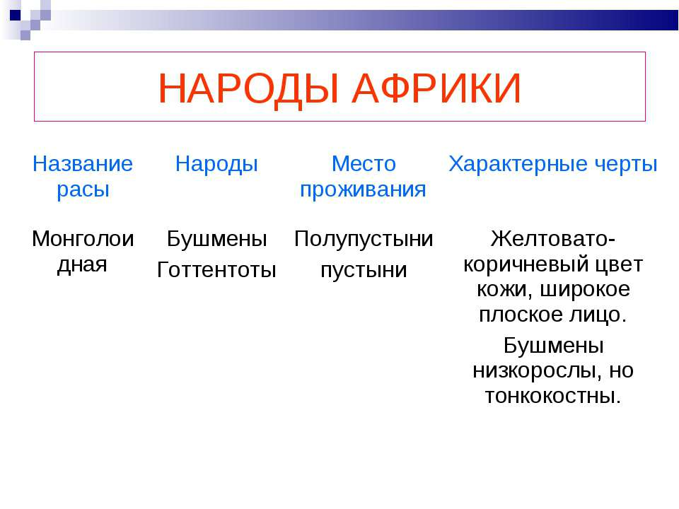 НАРОДЫ АФРИКИ Название расы Народы Место проживания Характерные черты Монголо...