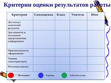 Критерии оценки результатов работы Группа № ____ Дата ___________