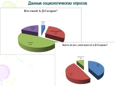 Данные социологических опросов