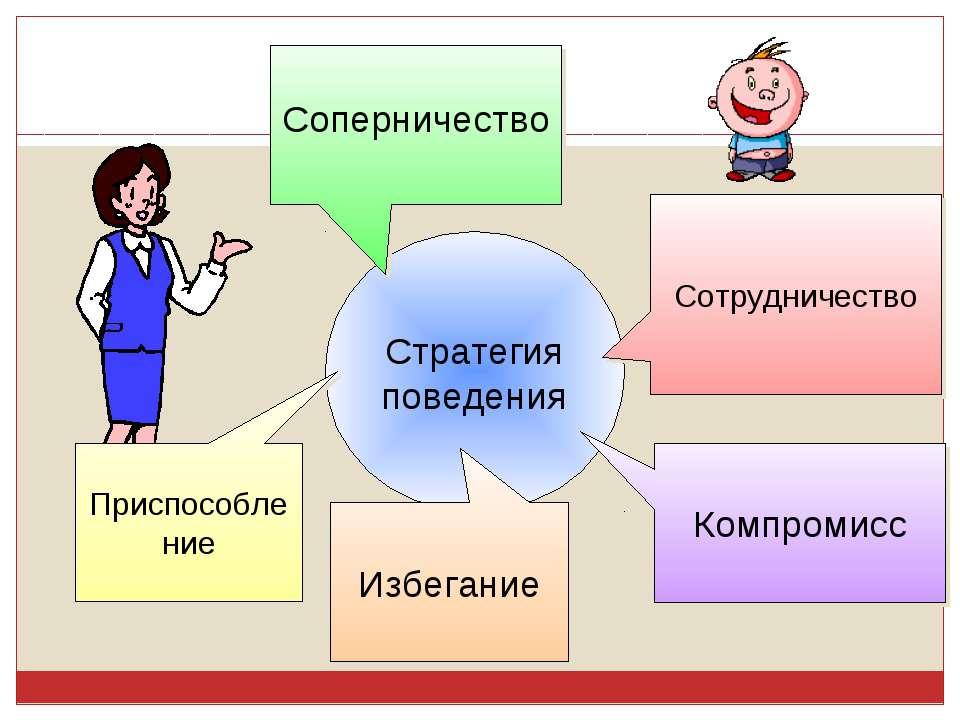 Стратегия поведения Соперничество Сотрудничество Компромисс Избегание Приспос...