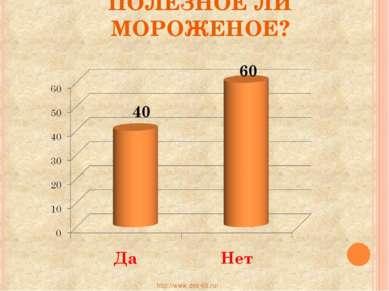ПОЛЕЗНОЕ ЛИ МОРОЖЕНОЕ? http://www.deti-66.ru/