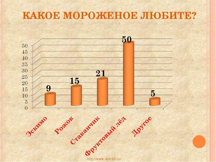 КАКОЕ МОРОЖЕНОЕ ЛЮБИТЕ? http://www.deti-66.ru/