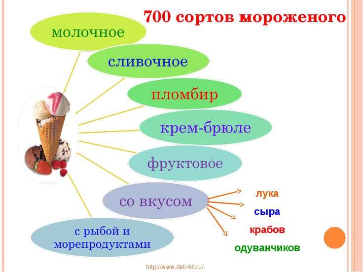 лука сыра крабов одуванчиков 700 сортов мороженого http://www.deti-66.ru/