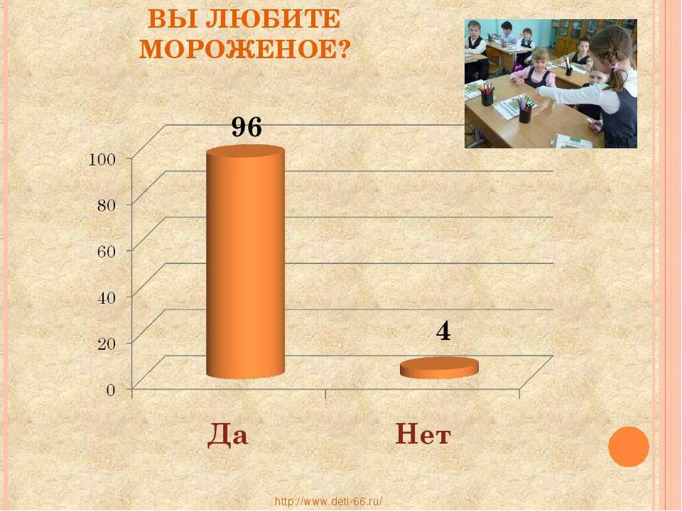 ВЫ ЛЮБИТЕ МОРОЖЕНОЕ? http://www.deti-66.ru/