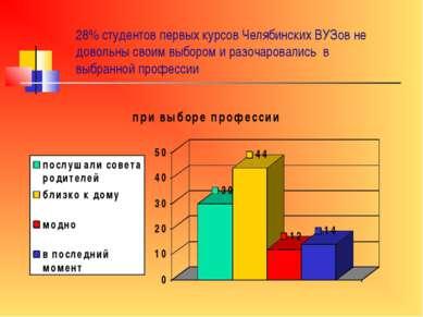 28% студентов первых курсов Челябинских ВУЗов не довольны своим выбором и раз...