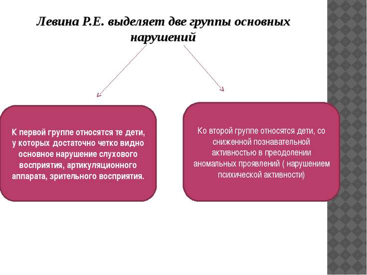 Левина Р.Е. выделяет две группы основных нарушений К первой группе относятся ...
