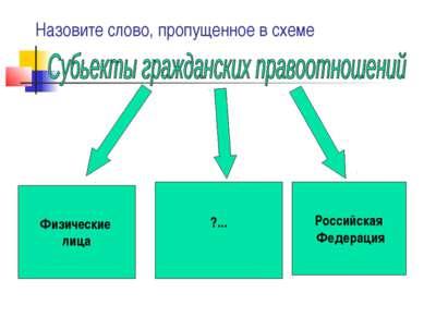 Назовите слово, пропущенное в схеме Физические лица ?... Российская Федерация