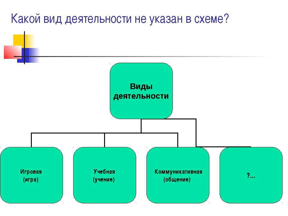 Какой вид деятельности не указан в схеме?