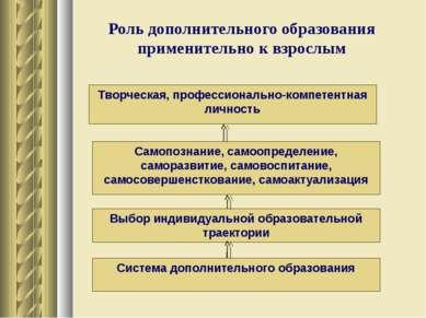 Роль дополнительного образования применительно к взрослым Система дополнитель...