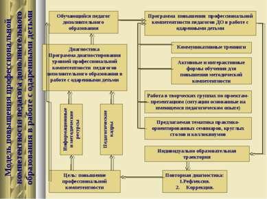 Модель повышения профессиональной компетентности педагога дополнительного обр...