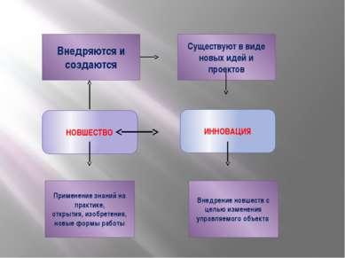 НОВШЕСТВО ИННОВАЦИЯ Применение знаний на практике, открытия, изобретения, нов...