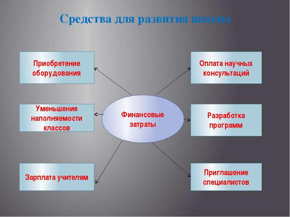 Средства для развития школы Финансовые затраты Оплата научных консультаций Ра...