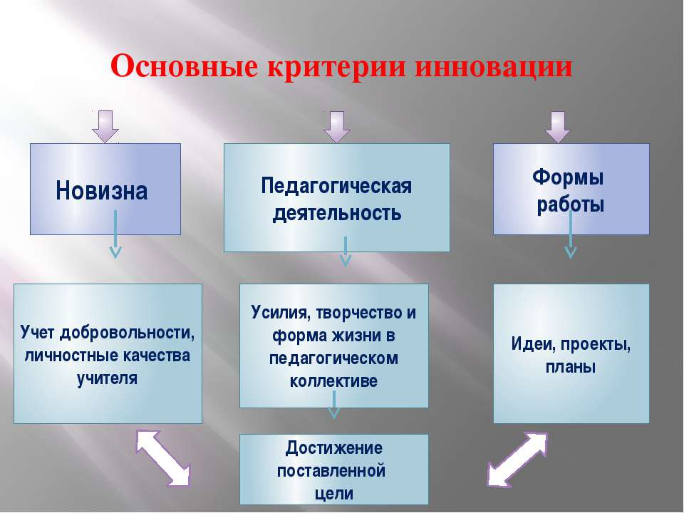 Основные критерии инновации Новизна Педагогическая деятельность Формы работы ...