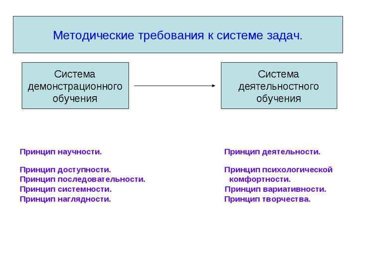 Методические требования к системе задач. Принцип научности. Принцип деятельно...
