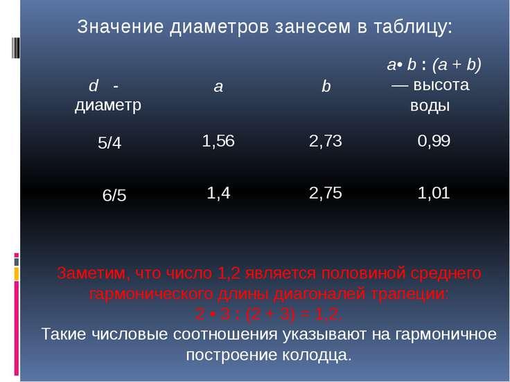 Значение диаметров занесем в таблицу: Заметим, что число 1,2 является половин...