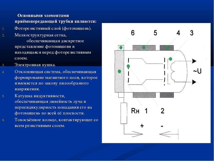 Основными элементами приёмопередающей трубки являются: Фоторезистивный слой (...
