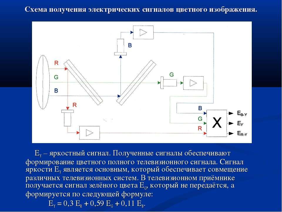 Схема получения электрических сигналов цветного изображения. EY – яркостный с...