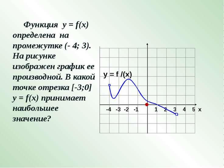 y = f /(x)  Функция у = f(x) определена на промежутке (- 6; 3). На рисунке и...