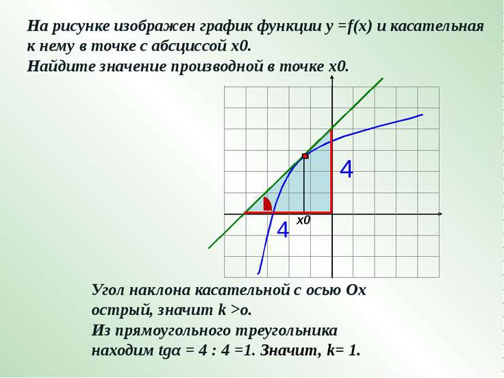 -4 -3 -2 -1 1 2 3 4 5 х На рисунке изображен график производной функции у =f(...