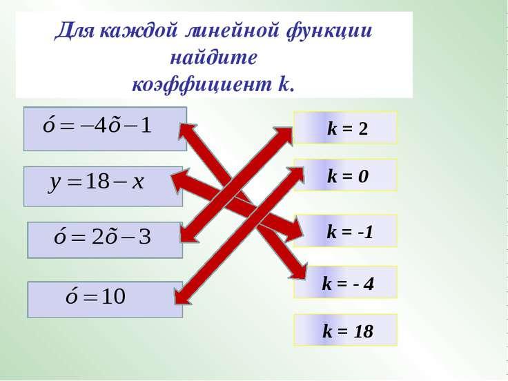 Для каждой линейной функции найдите коэффициент k. k = 2 k = 0 k = -1 k = - 4...