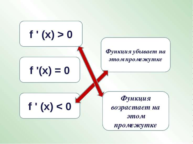f ' (х) < 0 f ' (х) > 0 Функция убывает на этом промежутке f '(х) = 0 Функция...