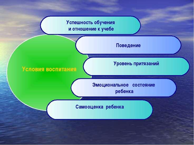 Условия воспитания Успешность обучения и отношение к учебе Поведение Уровень ...