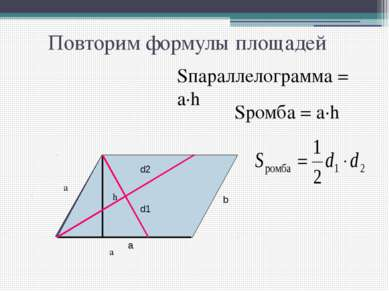 Повторим формулы площадей h Sпараллелограмма = а·h а Sромба = а·h а a b d2 d1