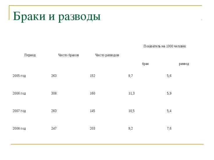 Браки и разводы Период Число браков Число разводов Показатель на 1000 человек...