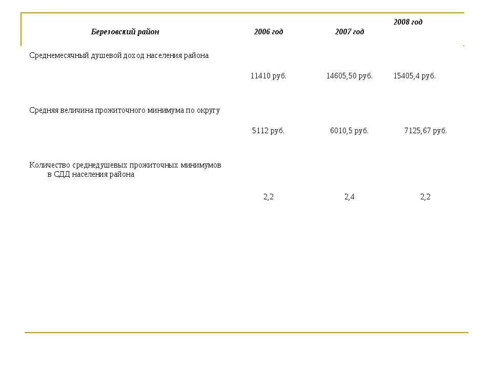Березовский район 2006 год 2007 год 2008 год Среднемесячный душевой доход нас...