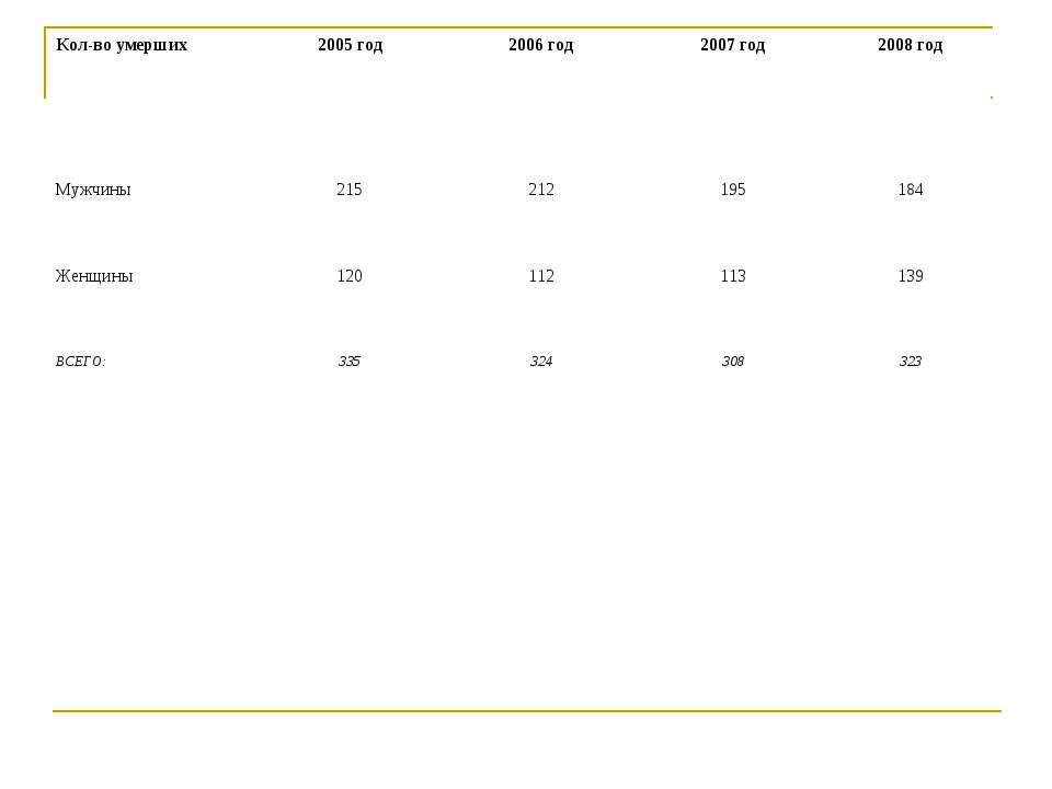 Кол-во умерших 2005 год 2006 год 2007 год 2008 год Мужчины 215 212 195 184 Же...