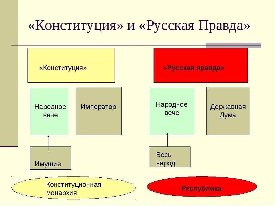 «Конституция» и «Русская Правда» «Русская правда» «Конституция» «Русская прав...