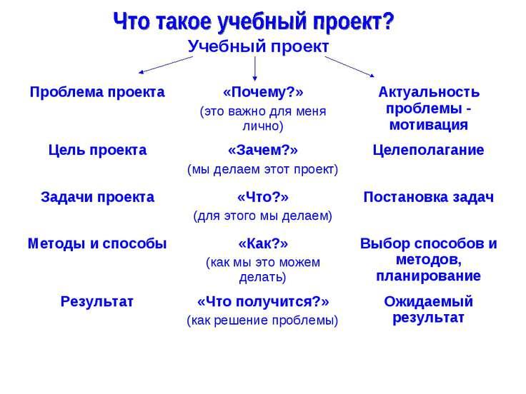 Учебный проект Проблема проекта «Почему?» (это важно для меня лично) Актуальн...