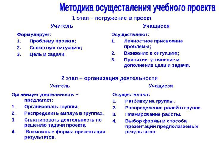 1 этап – погружение в проект 2 этап – организация деятельности Учитель Учащие...