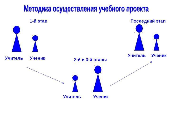 Учитель Учитель Учитель Ученик Ученик Ученик 1-й этап 2-й и 3-й этапы Последн...