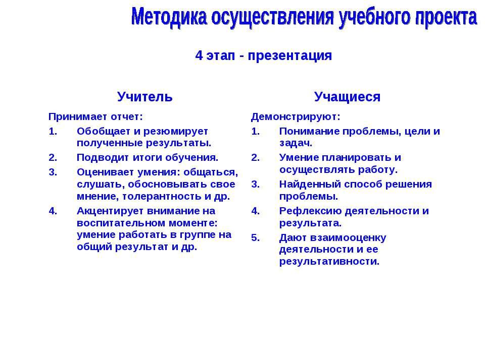 4 этап - презентация Учитель Учащиеся Принимает отчет: Обобщает и резюмирует ...