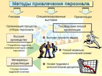 Реклама Презентации Специализированные выставки Разработка кадровой политики ...