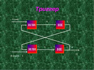 Триггер ИЛИ НЕ НЕ ИЛИ S (set) 0 R (reset) 1 1 0 1 Q