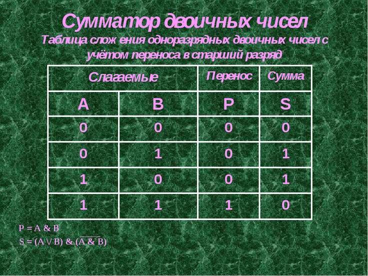 Сумматор двоичных чисел Таблица сложения одноразрядных двоичных чисел с учёто...