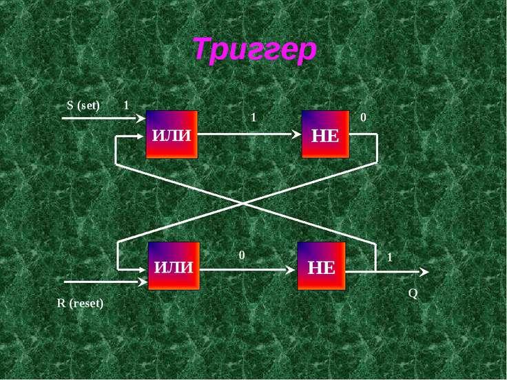 Триггер ИЛИ НЕ НЕ ИЛИ S (set) 1 1 R (reset) 0 0 1 Q