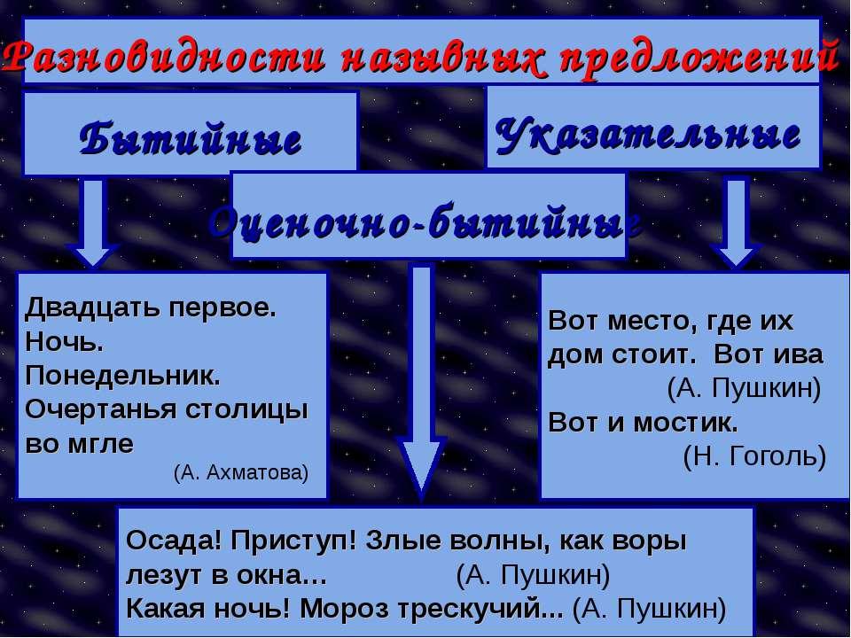 Разновидности назывных предложений Бытийные Оценочно-бытийные Указательные Дв...
