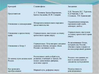 Критерий Славянофилы Западники Представители А. С Хомяков, братья Киреевские,...