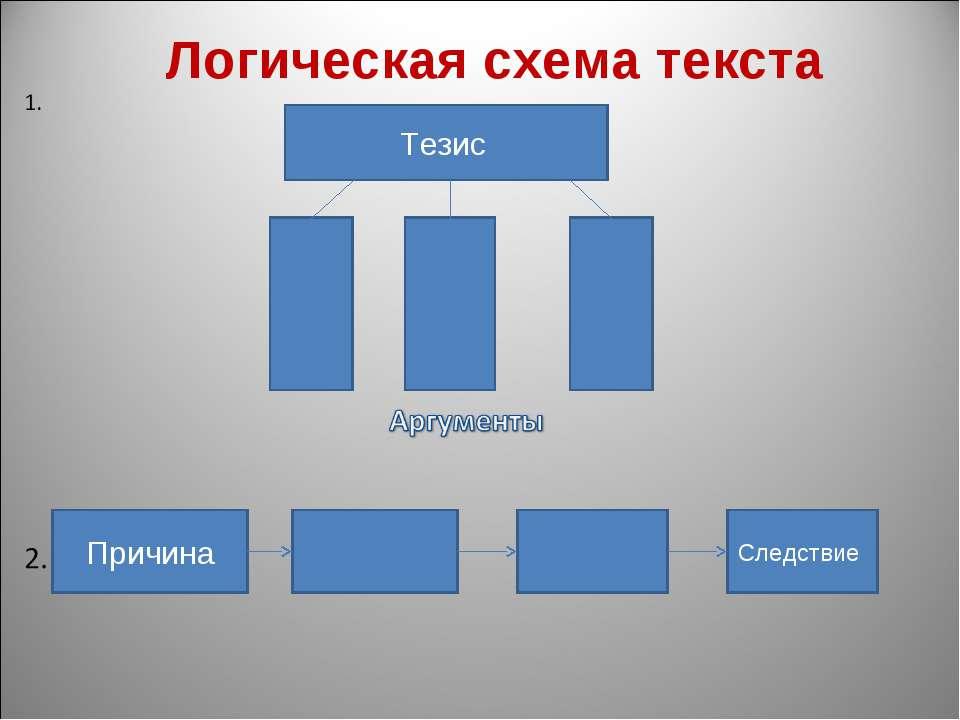 Логическая схема текста Тезис Причина Следствие