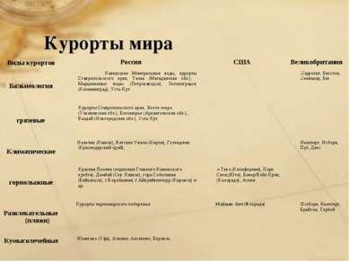 Курорты мира Виды курортов Россия США Великобритания Бальнеология Кавказские ...