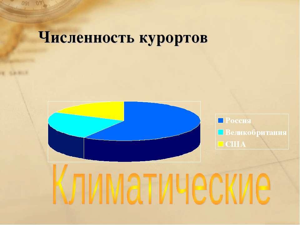 Численность курортов
