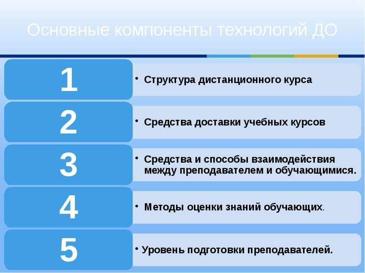 Структура дистанционного курса 1 Средства доставки учебных курсов 2 Средства ...