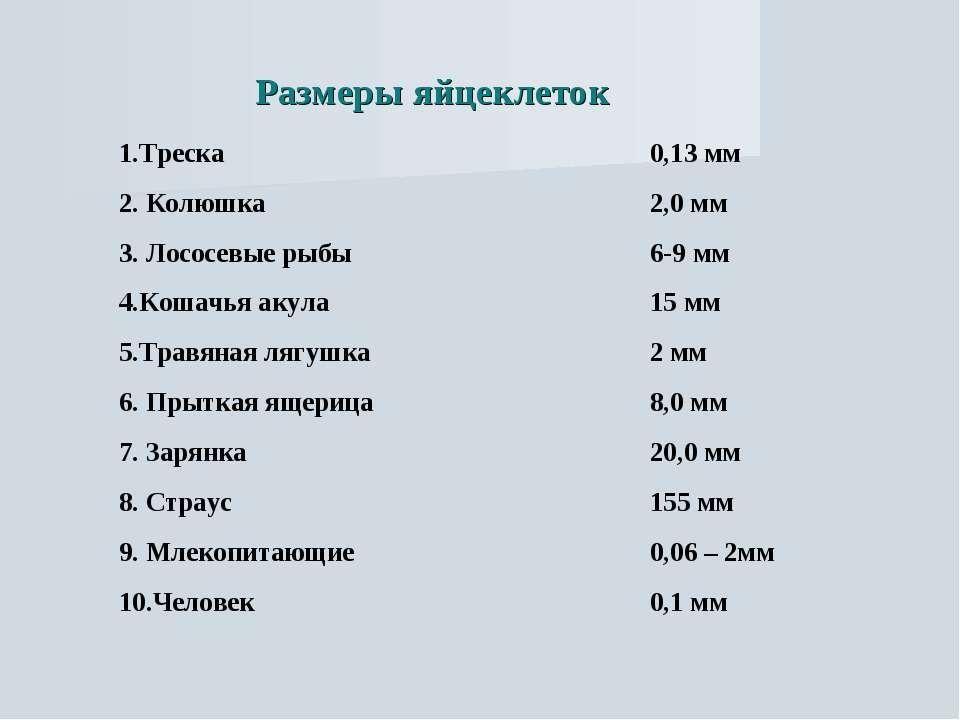 Размеры яйцеклеток 1.Треска 0,13 мм 2. Колюшка 2,0 мм 3. Лососевые рыбы 6-9 м...