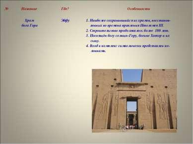 № Название Где? Особенности Храм бога Гора Эдфу 1. Наиболее сохранившийся из ...
