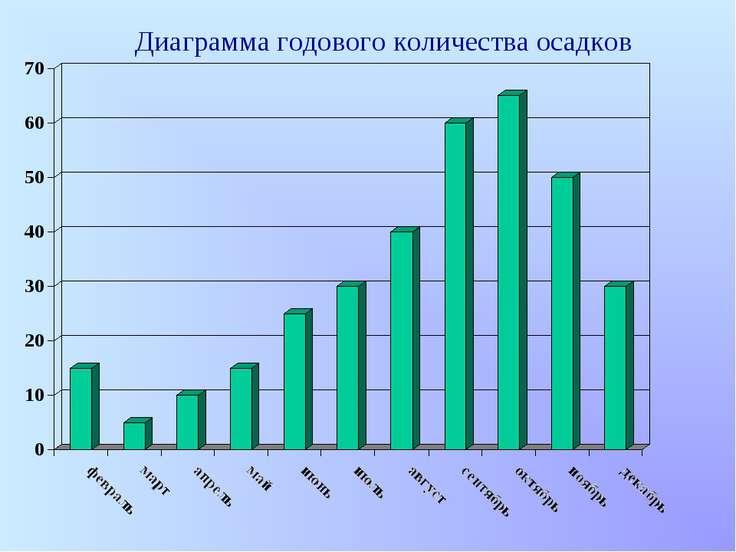 Диаграмма годового количества осадков