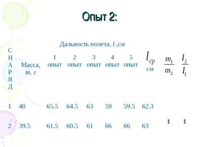 Опыт 2: С Н А Р Я Д Масса, m, г Дальность полета, l ,см см 1 опыт 2 опыт 3 оп...